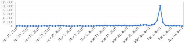 '투표' 관련 트윗 수 추이, 출처 : searcus.com
